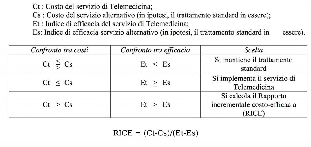 Rapporto Costo / Efficacia delle soluzioni di telemedicina