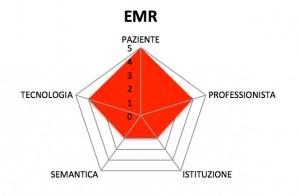 Dimensioni dell'EMR