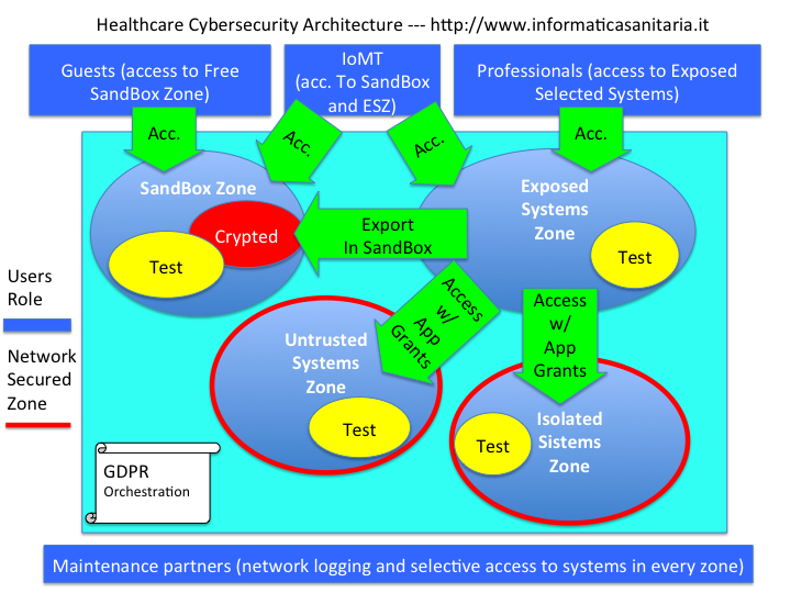 Health Systems Cybersecurity Schema